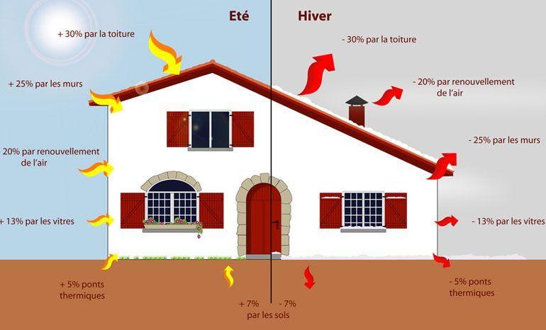 thermique de la maison