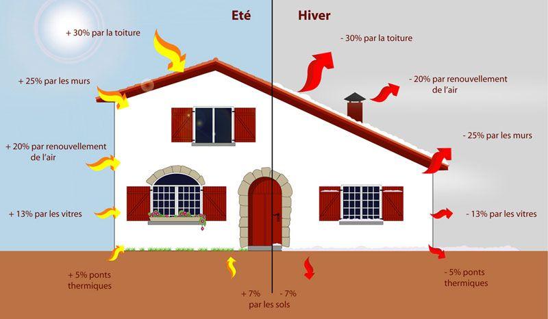 L'isolationdes maisons d'habitation, une importance vitale d'ordre économique etécologique
